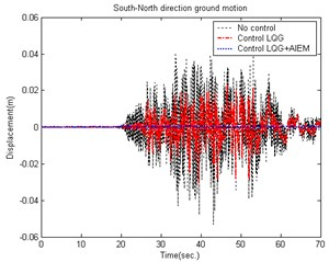 Comparison of building displacement control (South-North direction) caused by the 921 Chi-Chi Earthquake