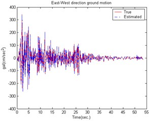The estimated building structure results caused by the EI CENTRO Earthquake  in the East-West direction