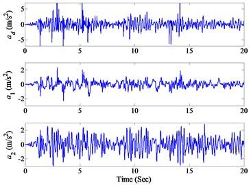 Measured accelerations under  El Centro earthquake excitation