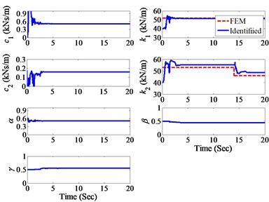 The identified model parameters  under El Centro earthquake excitation