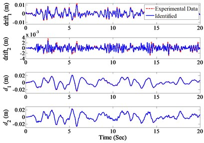 The identified drifts and displacements  under El Centro earthquake excitation