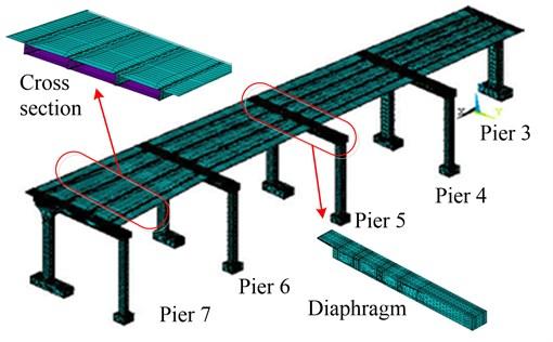 Spatial performance of skewed continuous rigid-frame bridges