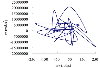 The relation curves between velocity and acceleration