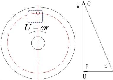 Relations of three velocity vectors