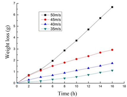 Time and weight loss relationship of 45 steel at different resultant velocities