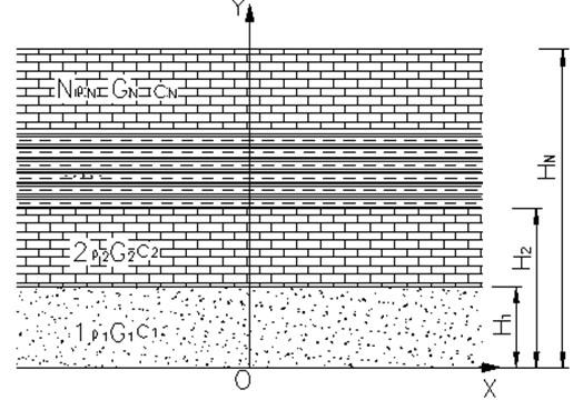 Response diagram of rock strata (H0=0,H1=h1,H2=h1+h2,HN=h1+h2+…+hN)