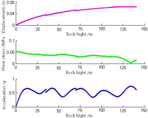 Curves of maximum response
