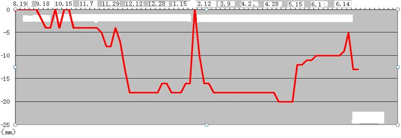 Curve of dangerous rock monitoring