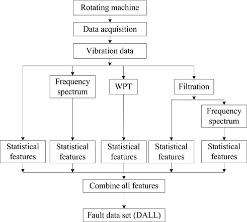 The flow chart of the fault dataset