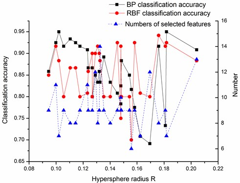 Variation of classification accuracies and numbers of selected features  with hypersphere radius R on the DALL dataset