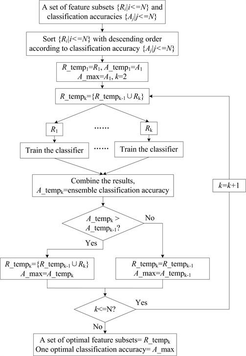 The flow chart of the homogeneous ensemble algorithm