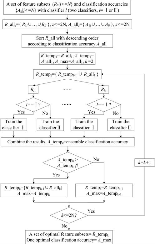 The flow chart of the heterogeneous ensemble algorithm
