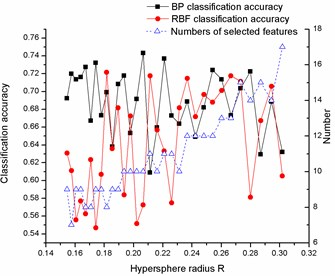 Variation of classification accuracies and numbers of selected features with hypersphere radius R on a) Diab, b) Iono, c) Sonar, d) Wine and e) Wpbc dataset