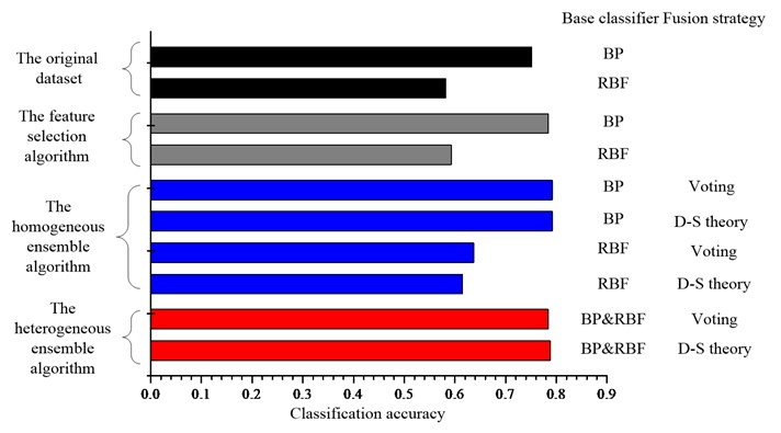 Comparison of the classification accuracies for the UCI datasets  a) Diab, b) Iono, c) Sonar, d) Wine and e) Wpbc dataset