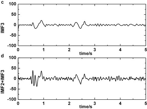 Decomposing of epileptic EEG signal that contains slow-wave by EMD: a)the original epileptic EEG signal which contains slow-wave at about 1s, b) IMF2, c) IMF3, d) IMF2+IMF3