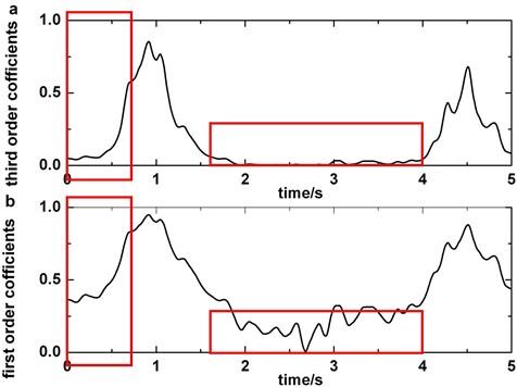Comparison of third order of wavelet coefficients and first order of wavelet coefficients: a)third order of wavelet coefficients, b)first order of wavelet coefficients