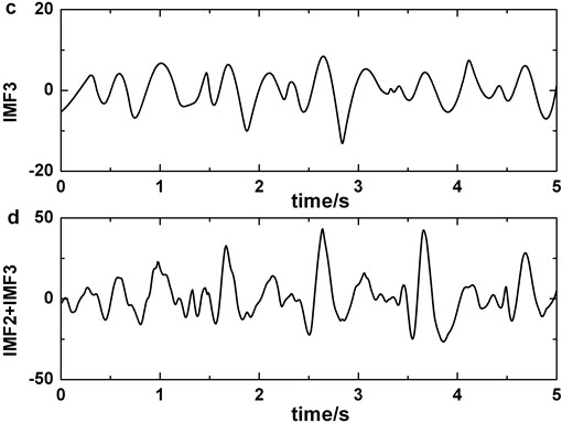 Decomposing of EEG signal contained blinking artifacts by EMD: a) original signal, b) IMF2, c) IMF3, d) IMF2 + IMF3
