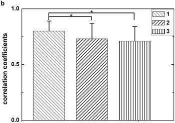 Statistical comparison. The box 1 is significantly higher than the second (p< 0.05), this situation also appears when comparing the first with the third (p< 0.05). Figures (a) and (b) are plotted by dataset 1 and dataset 2 respectively. Each sample stands for five seconds EEG signals. The length of data should not be too short for preventing not enough maxima and minima existing or too long for avoiding reduction of the correlation coefficients between original EEG signal and IMF2 + IMF3