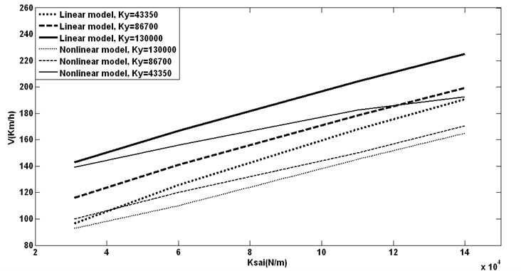Yaw and different lateral stiffness vs. hunting speeds