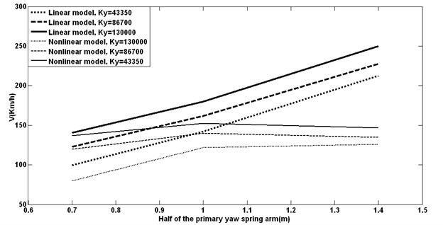 Half of the primary yaw spring arm with different lateral stiffness vs. critical speeds
