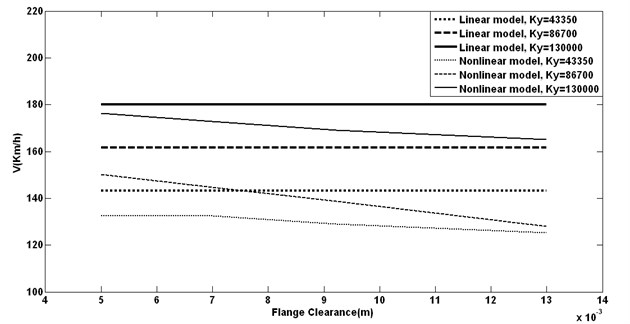 Flange clearance and different Ky vs. critical speeds