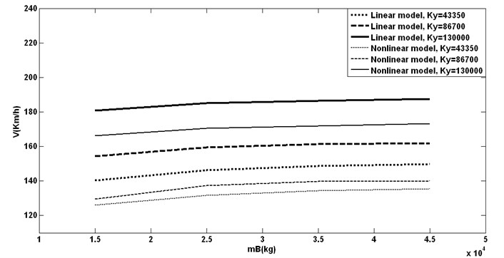 Bogie mass with different pramary lateral stiffness vs. hunting speeds