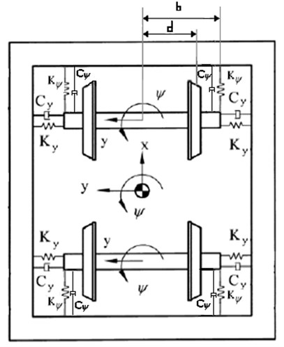 Bogie and wheelsets configuration