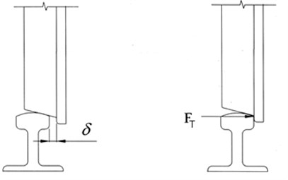 Wheel flange/rail clearance and flange contact force
