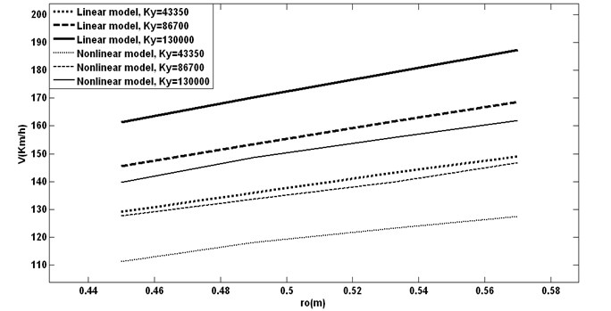 Effect of different wheel radius with different lateral stiffness on critical speeds