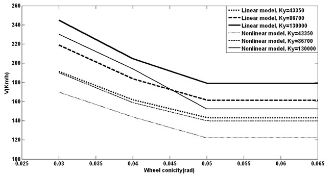 Equivalent conicity changing with different lateral stiffness vs. critical speeds