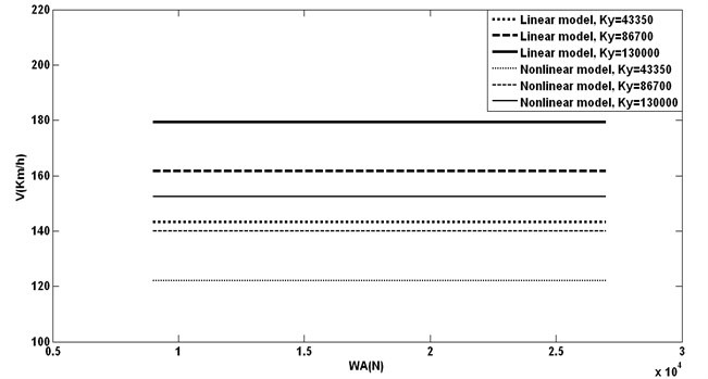 Axle load effects with different lateral springs on hunting speeds