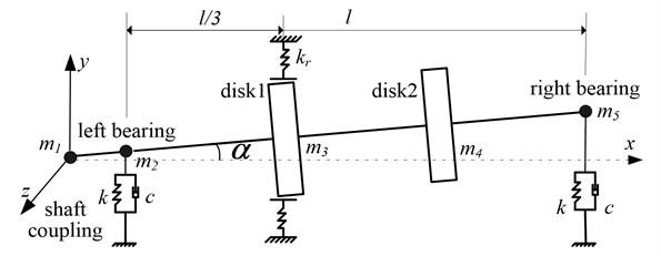 Mechanical model of rotor bearing system