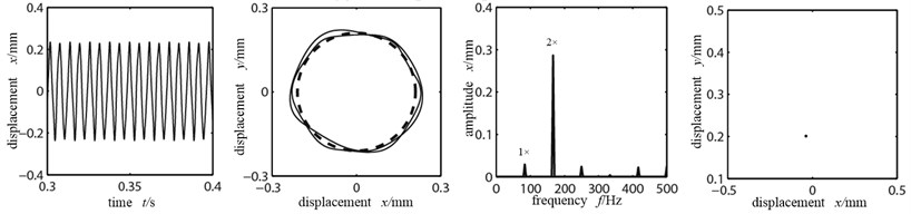 Time-domain graph, orbit diagram, frequency spectrogram and Poincare graph  of rotor system with the change of misaligned angle