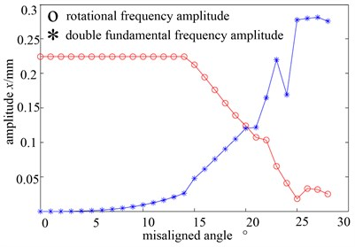 One and double fundamental frequency peak graph with the change of misaligned angle