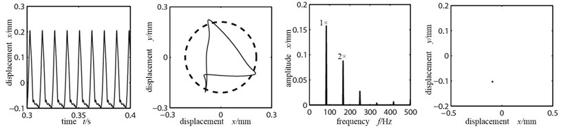 Time-domain graph, orbit diagram, frequency spectrogram and Poincare graph  of rotor system with the change of friction coefficient