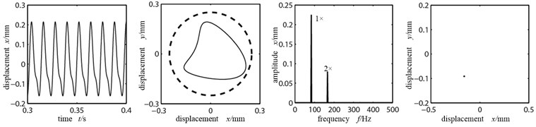 Time-domain graph, orbit diagram, frequency spectrogram and Poincare graph  of rotor system with the change of rubbing interval