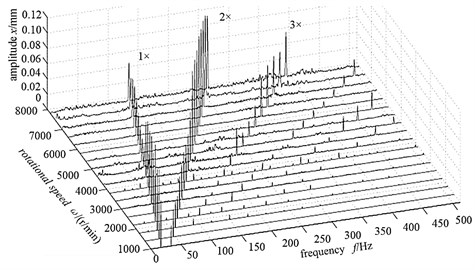 The amplitude-frequency three-dimensional waterfall figure changing with the rotational speed