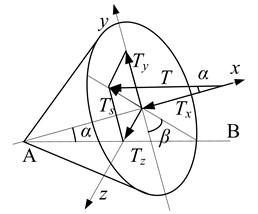 Mechanical model of misaligned rotor system