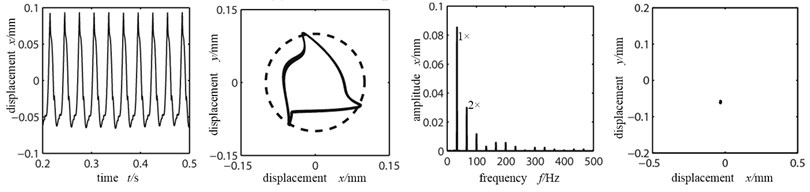 Time-domain graph, orbit diagram, frequency spectrogram and Poincare graph  of rotor system with the change of rubbing stiffness