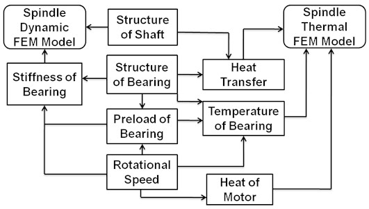 Coupled model of spindle system