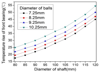 Effect of the diameter of shaft and bearings' ball on  dynamic and thermal performance of spindle system