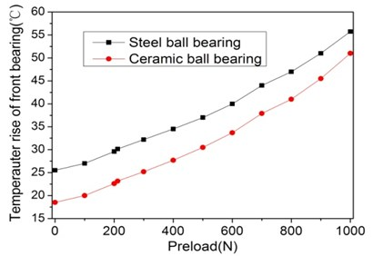 Effect of the preload and metrical of front bearing on  dynamic and thermal performance of spindle system