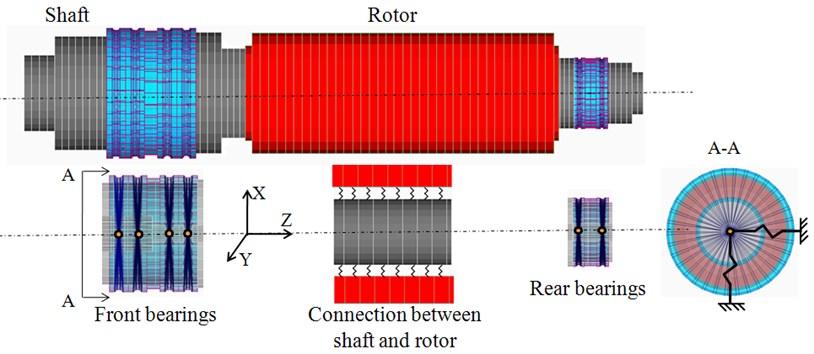Dynamic FE model of spindle system