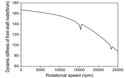 Stiffness of spindle system: a) static stffness and b) dynamic stiffness as rotational speed rises