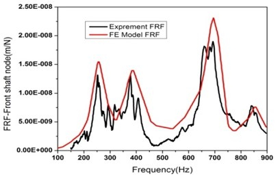FRF of front shaft node: a) FRF experiment set up and b) FRF from experiment and FE model