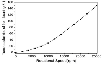Temperature rise of spindle system: a) temperperature at maximum rotating speed and  b) temperperature rise as rotational speed rises