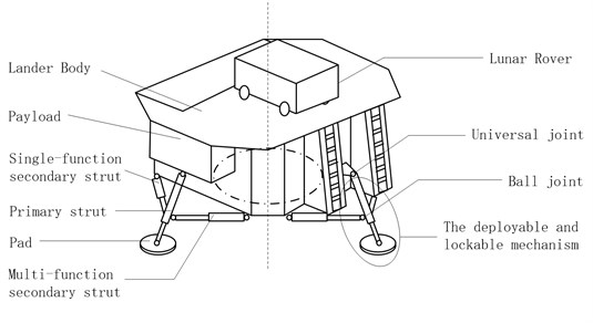 Schema of soft-landing gear mechanism