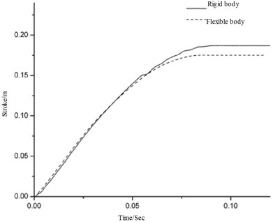 Comparison of the secondary strut deformation as a function of time