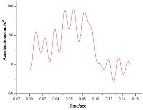 Acceleration time histories of lunar landing