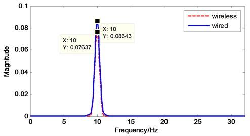 Power spectrum plot of validation test